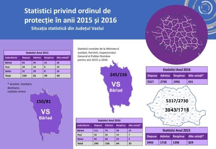 statistica-op-vaslui